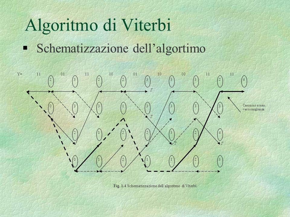 Algoritmo di Viterbi Schematizzazione dellalgortimo 1101110001100011 2 0 3 3 0 2 2 3 1 1 2 2 2 1 3 3 2 1 3 3 3 3 33 3 2 2 2 1 4 4 Cammino a max. veros