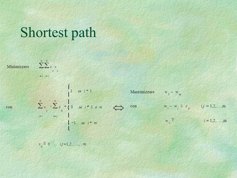Shortest path Minimizzare m i m j ij xc 11 con mise moi i xx m k ki m j ij 1 10 11 11 x 0i,j=1,2,…..,m Massimizzarew 1 –w m conw i –w j c ij i,j = 1,2