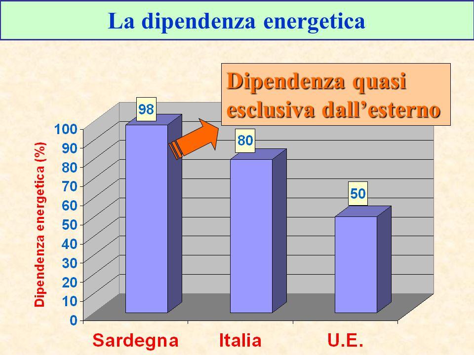 La dipendenza energetica Dipendenza quasi esclusiva dallesterno