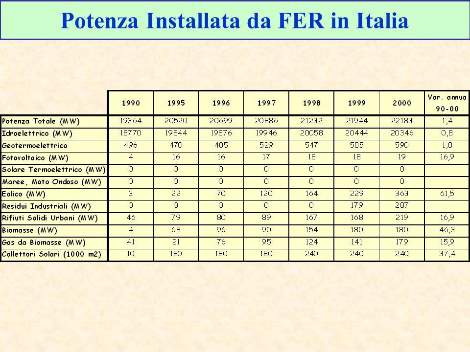 Potenza Installata da FER in Italia