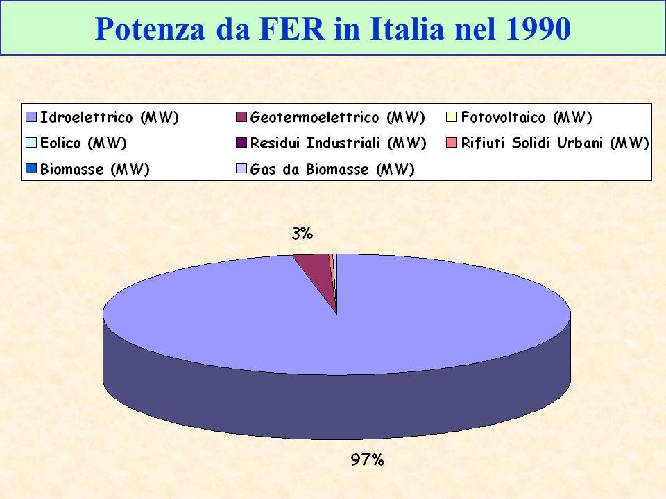 Potenza da FER in Italia nel 1990