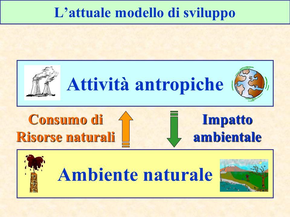 Energia Prodotta da FER in Italia