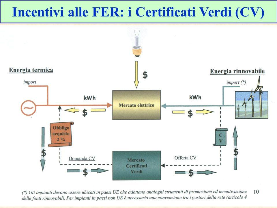 Incentivi alle FER: i Certificati Verdi (CV)