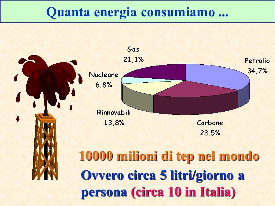 Quanta energia consumiamo...