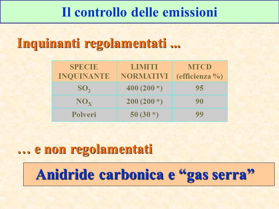 Il controllo delle emissioni Inquinanti regolamentati... 9950 (30 *)Polveri 90200 (200 *)NO X 95400 (200 *)SO 2 MTCD (efficienza %) LIMITI NORMATIVI S