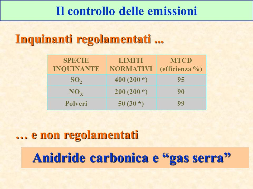 Energia Primaria e FER in Italia +1,2% annuo +4,8% annuo