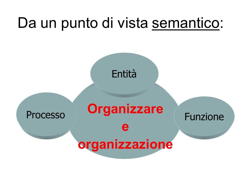 Da un punto di vista semantico: Organizzare e organizzazione Processo Entità Funzione