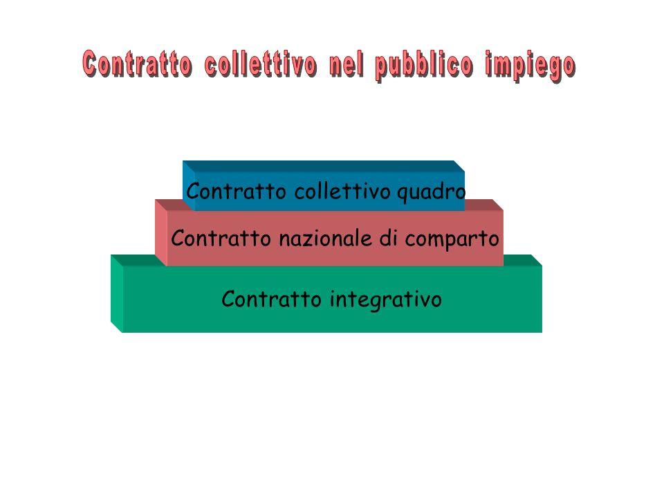 Contratto integrativo Contratto nazionale di comparto Contratto collettivo quadro