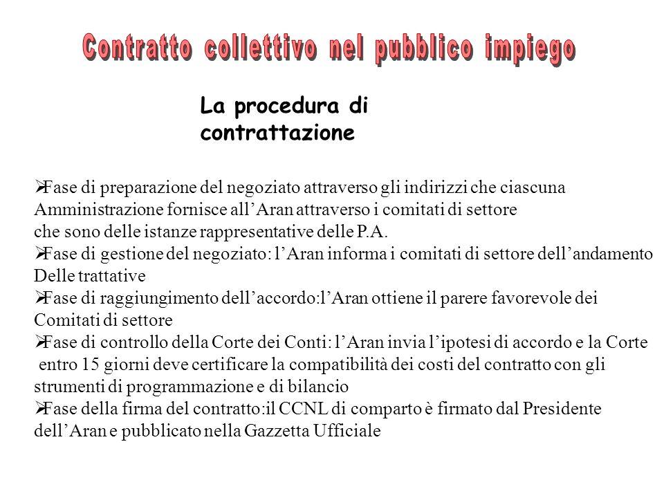 La procedura di contrattazione Fase di preparazione del negoziato attraverso gli indirizzi che ciascuna Amministrazione fornisce allAran attraverso i