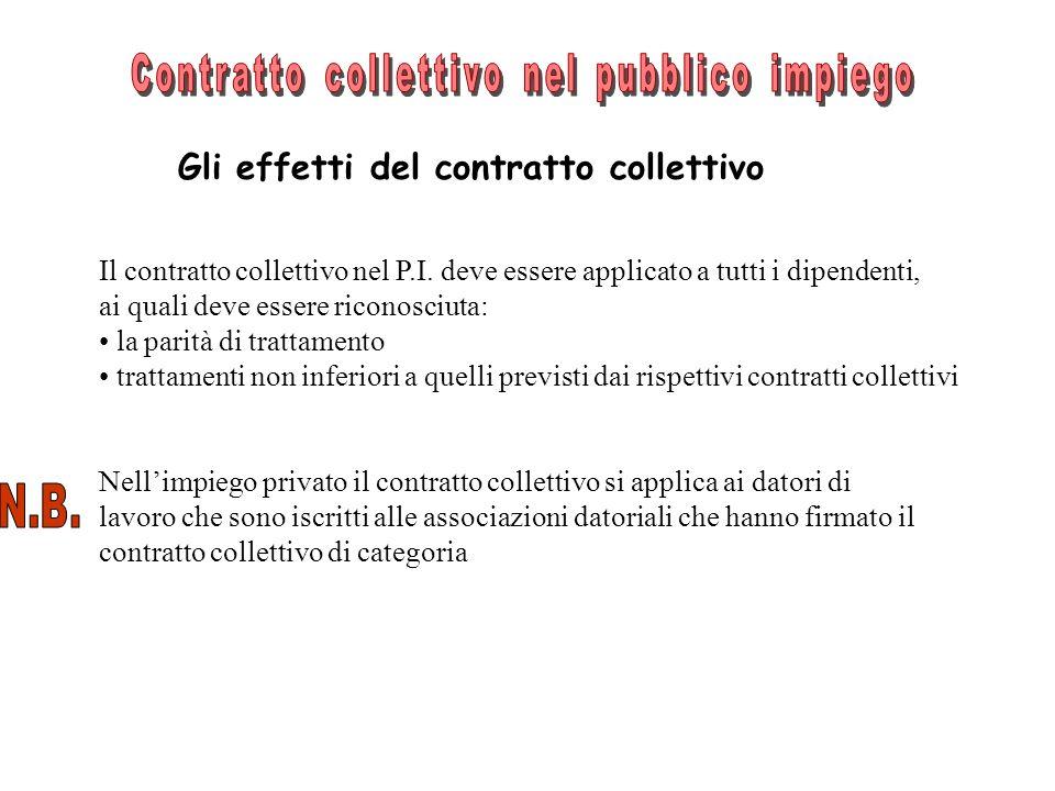 Gli effetti del contratto collettivo Il contratto collettivo nel P.I. deve essere applicato a tutti i dipendenti, ai quali deve essere riconosciuta: l
