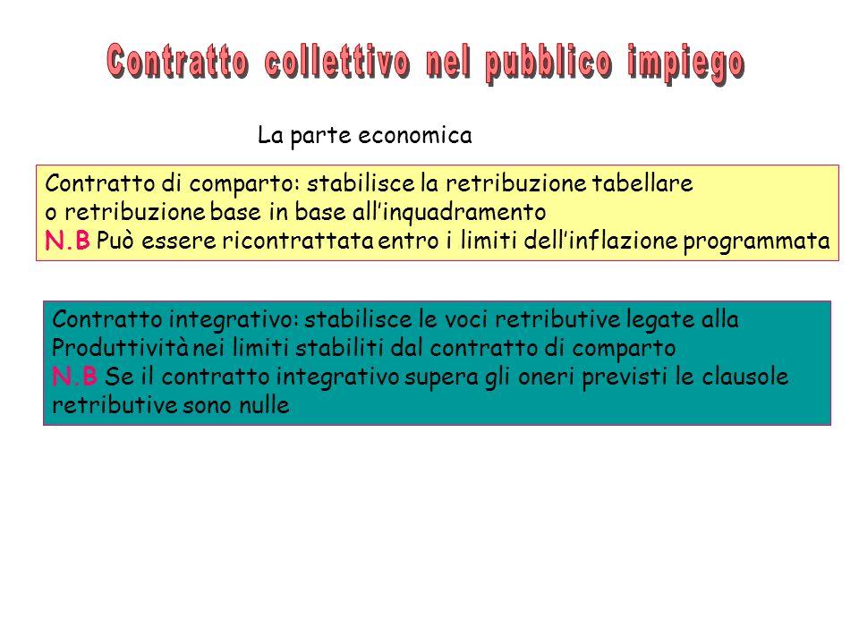 La parte economica Contratto di comparto: stabilisce la retribuzione tabellare o retribuzione base in base allinquadramento N.B Può essere ricontratta