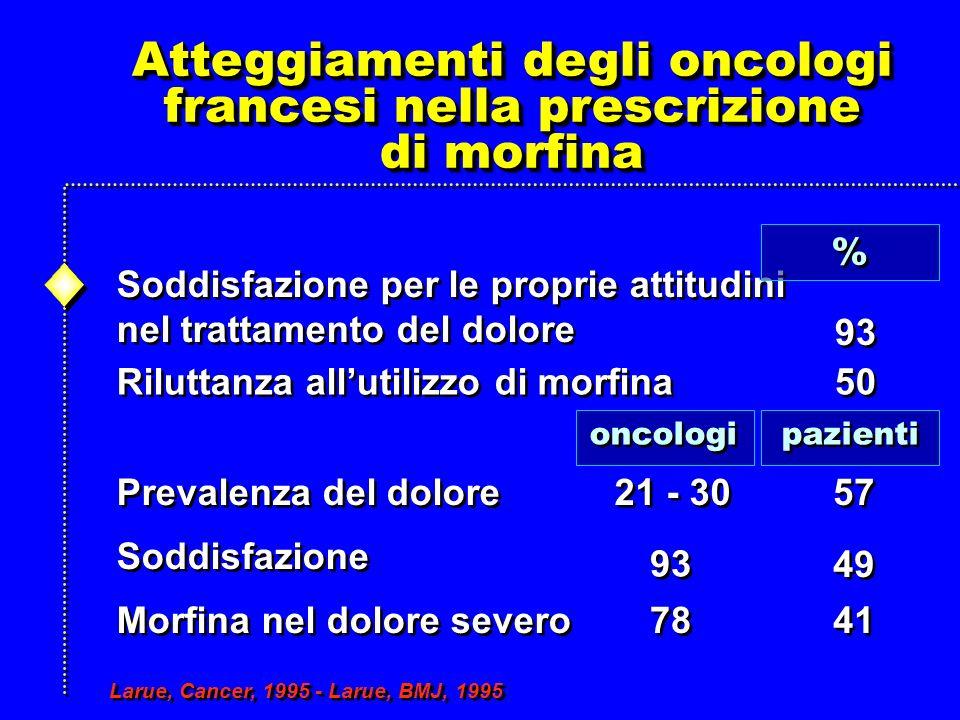Atteggiamenti degli oncologi francesi nella prescrizione di morfina Atteggiamenti degli oncologi francesi nella prescrizione di morfina Soddisfazione per le proprie attitudini nel trattamento del dolore Soddisfazione per le proprie attitudini nel trattamento del dolore Riluttanza allutilizzo di morfina Prevalenza del dolore Soddisfazione Morfina nel dolore severo oncologi pazienti 93 50 21 - 30 93 49 41 57 Larue, Cancer, 1995 - Larue, BMJ, 1995 78 % %