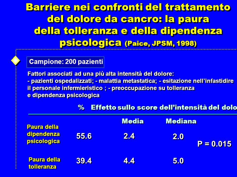 Barriere nei confronti del trattamento del dolore da cancro: la paura della tolleranza e della dipendenza psicologica (Paice, JPSM, 1998) Barriere nei confronti del trattamento del dolore da cancro: la paura della tolleranza e della dipendenza psicologica (Paice, JPSM, 1998) Fattori associati ad una più alta intensità del dolore: - pazienti ospedalizzati; - malattia metastatica; - esitazione nellinfastidire il personale infermieristico ; - preoccupazione su tolleranza e dipendenza psicologica Fattori associati ad una più alta intensità del dolore: - pazienti ospedalizzati; - malattia metastatica; - esitazione nellinfastidire il personale infermieristico ; - preoccupazione su tolleranza e dipendenza psicologica Campione: 200 pazienti % Effetto sullo score dellintensità del dolore Paura della dipendenza psicologica Paura della tolleranza Media Mediana 55.6 2.4 2.0 4.4 5.0 39.4 P = 0.015