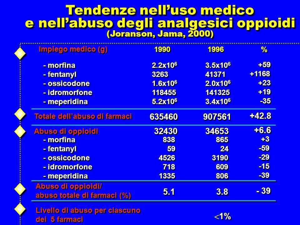 Tendenze nelluso medico e nellabuso degli analgesici oppioidi (Joranson, Jama, 2000) Tendenze nelluso medico e nellabuso degli analgesici oppioidi (Joranson, Jama, 2000) 1990 1996 % % Impiego medico (g) - morfina - fentanyl - ossicodone - idromorfone - meperidina - morfina - fentanyl - ossicodone - idromorfone - meperidina 2.2x10 6 3263 1.6x10 6 118455 5.2x10 6 2.2x10 6 3263 1.6x10 6 118455 5.2x10 6 3.5x10 6 41371 2.0x10 6 141325 3.4x10 6 3.5x10 6 41371 2.0x10 6 141325 3.4x10 6 +59 +1168 +23 +19 -35 +59 +1168 +23 +19 -35 Totale dellabuso di farmaci 635460 907561 +42.8 Abuso di oppioidi 32430 34653 +6.6 - morfina - fentanyl - ossicodone - idromorfone - meperidina - morfina - fentanyl - ossicodone - idromorfone - meperidina 838 59 4526 718 1335 838 59 4526 718 1335 865 24 3190 609 806 865 24 3190 609 806 +3 -59 -29 -15 -39 +3 -59 -29 -15 -39 Abuso di oppioidi/ abuso totale di farmaci (%) Abuso di oppioidi/ abuso totale di farmaci (%) 5.1 3.8 - 39 Livello di abuso per ciascuno dei 5 farmaci Livello di abuso per ciascuno dei 5 farmaci 1%