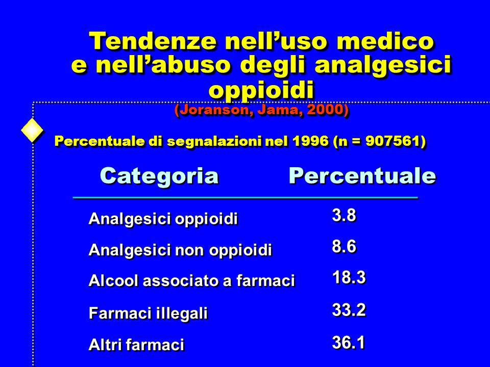 Tendenze nelluso medico e nellabuso degli analgesici oppioidi (Joranson, Jama, 2000) Tendenze nelluso medico e nellabuso degli analgesici oppioidi (Joranson, Jama, 2000) Percentuale di segnalazioni nel 1996 (n = 907561) Categoria Percentuale Analgesici oppioidi 3.8 Altri farmaci Farmaci illegali Alcool associato a farmaci Analgesici non oppioidi 36.1 33.2 18.3 8.6