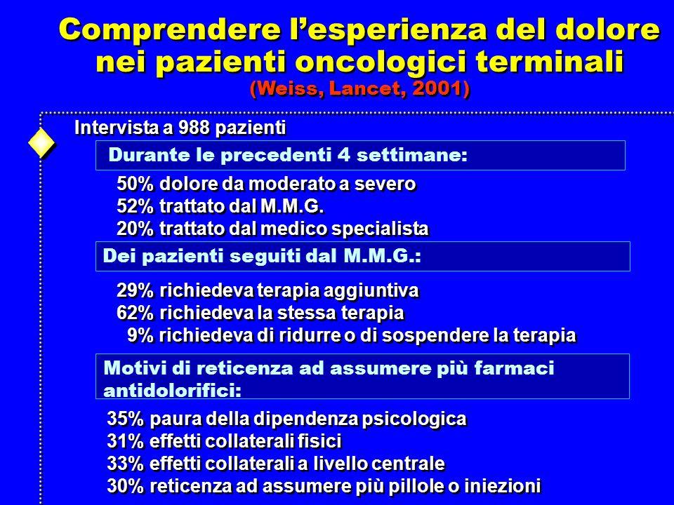 Comprendere lesperienza del dolore nei pazienti oncologici terminali (Weiss, Lancet, 2001) Comprendere lesperienza del dolore nei pazienti oncologici terminali (Weiss, Lancet, 2001) Intervista a 988 pazienti 50% dolore da moderato a severo 52% trattato dal M.M.G.