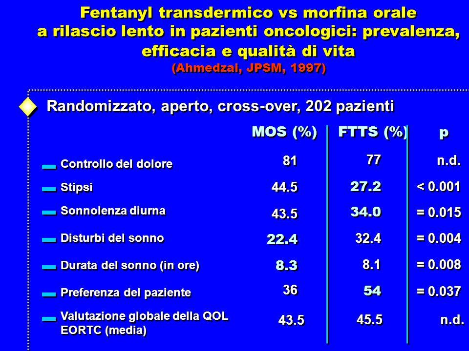 Fentanyl transdermico vs morfina orale a rilascio lento in pazienti oncologici: prevalenza, efficacia e qualità di vita (Ahmedzai, JPSM, 1997) Fentanyl transdermico vs morfina orale a rilascio lento in pazienti oncologici: prevalenza, efficacia e qualità di vita (Ahmedzai, JPSM, 1997) Randomizzato, aperto, cross-over, 202 pazienti MOS (%) FTTS (%) p p 44.5 77 n.d.