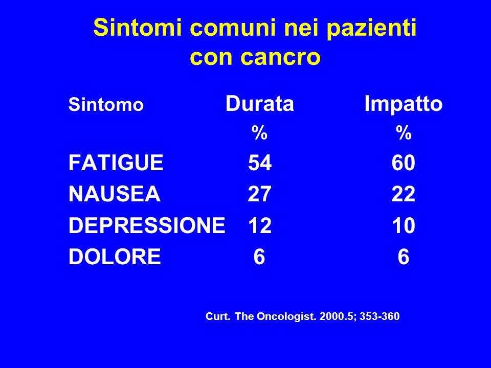 Sintomi comuni nei pazienti con cancro Sintomo DurataImpatto% FATIGUE5460 NAUSEA2722 DEPRESSIONE1210 DOLORE66 Curt.