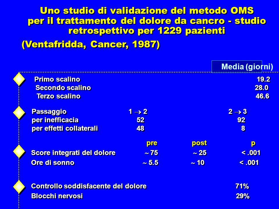 Uno studio di validazione del metodo OMS per il trattamento del dolore da cancro - studio retrospettivo per 1229 pazienti Uno studio di validazione del metodo OMS per il trattamento del dolore da cancro - studio retrospettivo per 1229 pazienti Primo scalino 19.2 Secondo scalino 28.0 Terzo scalino46.6 Primo scalino 19.2 Secondo scalino 28.0 Terzo scalino46.6 Passaggio 1 2 2 3 per inefficacia 52 92 per effetti collaterali 48 8 Passaggio 1 2 2 3 per inefficacia 52 92 per effetti collaterali 48 8 pre post p Score integrati del dolore 75 25 <.001 Ore di sonno 5.5 10 <.001 pre post p Score integrati del dolore 75 25 <.001 Ore di sonno 5.5 10 <.001 Media (giorni) (Ventafridda, Cancer, 1987) Controllo soddisfacente del dolore 71% Blocchi nervosi 29% Controllo soddisfacente del dolore 71% Blocchi nervosi 29%