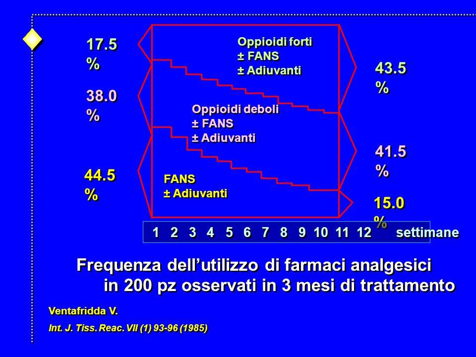 Frequenza dellutilizzo di farmaci analgesici in 200 pz osservati in 3 mesi di trattamento Frequenza dellutilizzo di farmaci analgesici in 200 pz osservati in 3 mesi di trattamento Ventafridda V.