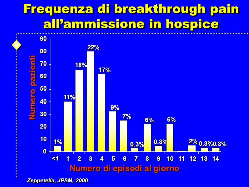 0 0 10 20 30 40 50 60 70 80 90 Numero pazienti Numero di episodi al giorno 1 1 2 2 3 3 4 4 5 5 6 6 7 7 8 8 9 9 10 11 12 13 14 <1 1% 11% 18% 22% 17% 9% 7% 0.3% 6% 0.3% 2% Frequenza di breakthrough pain allammissione in hospice Frequenza di breakthrough pain allammissione in hospice Zeppetella, JPSM, 2000