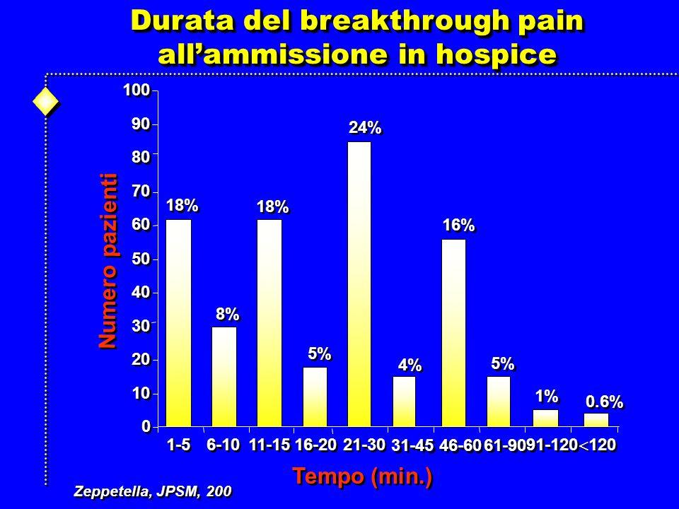 0 0 10 20 30 40 50 60 70 80 90 100 1-5 6-10 11-15 16-20 21-30 31-45 46-60 61-90 91-120 120 Tempo (min.) 18% 24% 16% 5% 8% 4% 1% 0.6% Numero pazienti Durata del breakthrough pain allammissione in hospice Durata del breakthrough pain allammissione in hospice Zeppetella, JPSM, 200