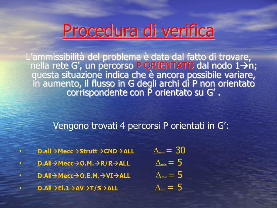 Aggiornamento rete G Nella rete G si aggiornano gli archi concordi a ciascun percorso P su G con il valore (+ min), mentre quelli discordi col valore (- min), in modo che F = F F = F ± Reiterando il procedimento, se le capacità superiori di ciascun arco sono FINITE, si ottiene una rete G, a partire da G, in cui NON ESISTE P ORIENTATO