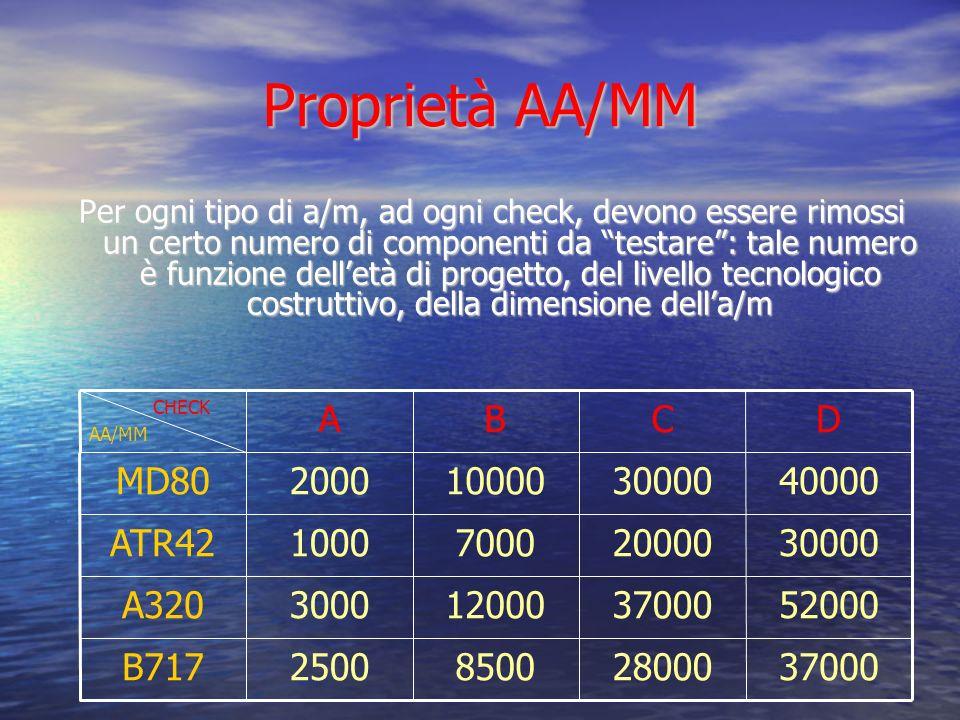 COSTI/PREZZI 192000840005800035000B717 195000950006500040000A320 150000750004500030000ATR42 100000620003500020000MD80 DCBA CHECK AA/MM MD80 Costi per la compagnia di manutenzione ( /check ) Altri AA/MM Prezzi ( /check )