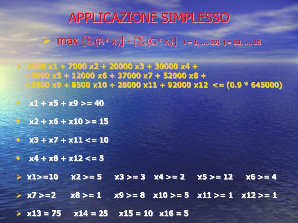 APPLICAZIONE SIMPLESSO max [ i (P i * x i ) ] - [ j (C j * x j ) ] i = 1, …, 12; j = 13, …, 16 max [ i (P i * x i ) ] - [ j (C j * x j ) ] i = 1, …, 12; j = 13, …, 16 1000 x1 + 7000 x2 + 20000 x3 + 30000 x4 + 1000 x1 + 7000 x2 + 20000 x3 + 30000 x4 + +3000 x5 + 12000 x6 + 37000 x7 + 52000 x8 + +3000 x5 + 12000 x6 + 37000 x7 + 52000 x8 + +2500 x9 + 8500 x10 + 28000 x11 + 92000 x12 <= (0.9 * 645000) +2500 x9 + 8500 x10 + 28000 x11 + 92000 x12 <= (0.9 * 645000) x1 + x5 + x9 >= 40 x1 + x5 + x9 >= 40 x2 + x6 + x10 >= 15 x2 + x6 + x10 >= 15 x3 + x7 + x11 <= 10 x3 + x7 + x11 <= 10 x4 + x8 + x12 <= 5 x4 + x8 + x12 <= 5 x1>=10 x2 >= 5 x3 >= 3 x4 >= 2 x5 >= 12 x6 >= 4 x1>=10 x2 >= 5 x3 >= 3 x4 >= 2 x5 >= 12 x6 >= 4 x7 >=2 x8 >= 1 x9 >= 8 x10 >= 5 x11 >= 1 x12 >= 1 x7 >=2 x8 >= 1 x9 >= 8 x10 >= 5 x11 >= 1 x12 >= 1 x13 = 75 x14 = 25 x15 = 10 x16 = 5 x13 = 75 x14 = 25 x15 = 10 x16 = 5