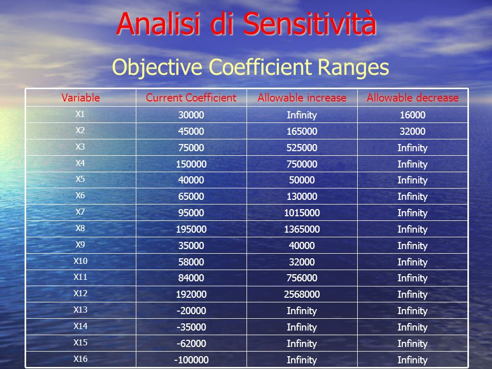 Analisi di Sensitività Infinity -100000 X16 Infinity -62000 X15 Infinity -35000 X14 Infinity -20000 X13 Infinity2568000192000 X12 Infinity75600084000 X11 Infinity3200058000 X10 Infinity4000035000 X9 Infinity1365000195000 X8 Infinity101500095000 X7 Infinity13000065000 X6 Infinity5000040000 X5 Infinity750000150000 X4 Infinity52500075000 X3 3200016500045000 X2 16000Infinity30000 X1 Allowable decreaseAllowable increaseCurrent CoefficientVariable Objective Coefficient Ranges