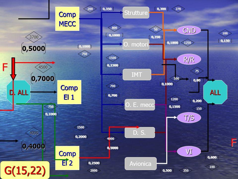 D.ALL CompMECC Comp El 1 Comp El 2 Strutture O. motori O.