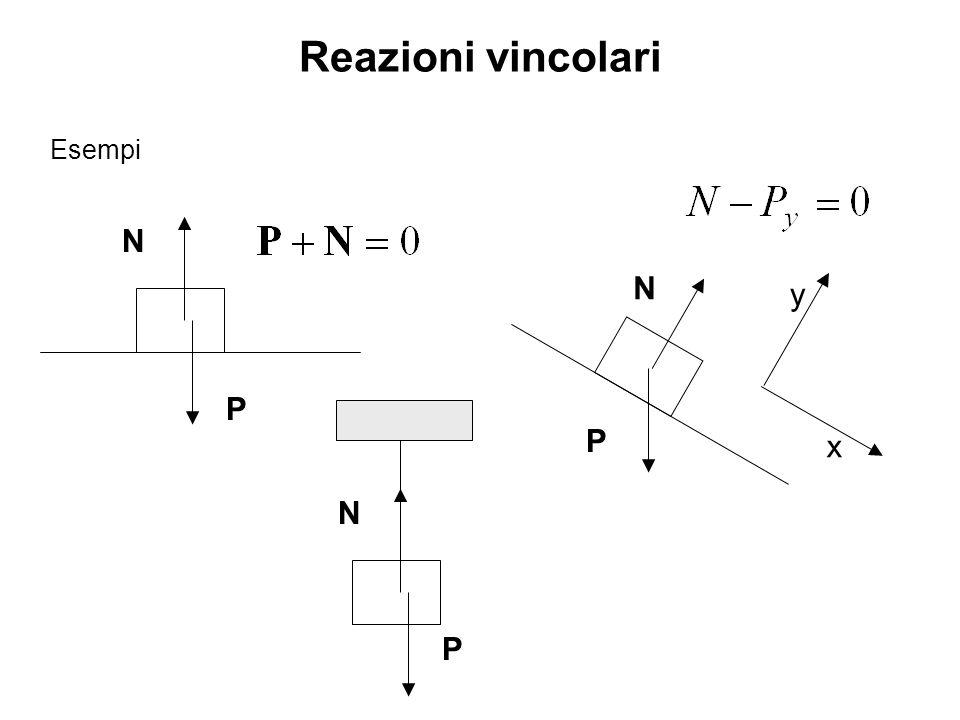 Reazioni vincolari Esempi N P N P y x N P