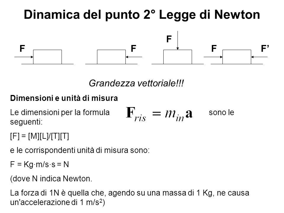 Dinamica del punto 2° Legge di Newton FF F FF Grandezza vettoriale!!! Dimensioni e unità di misura Le dimensioni per la formula sono le seguenti: [F]