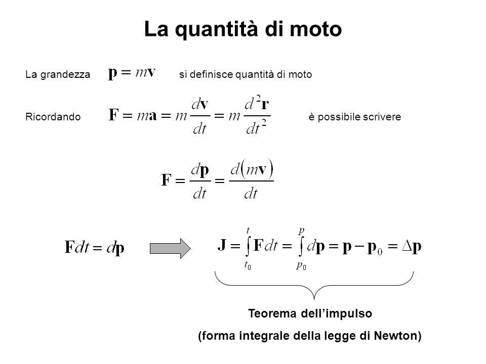 La quantità di moto La grandezzasi definisce quantità di moto Ricordandoè possibile scrivere Teorema dellimpulso (forma integrale della legge di Newto