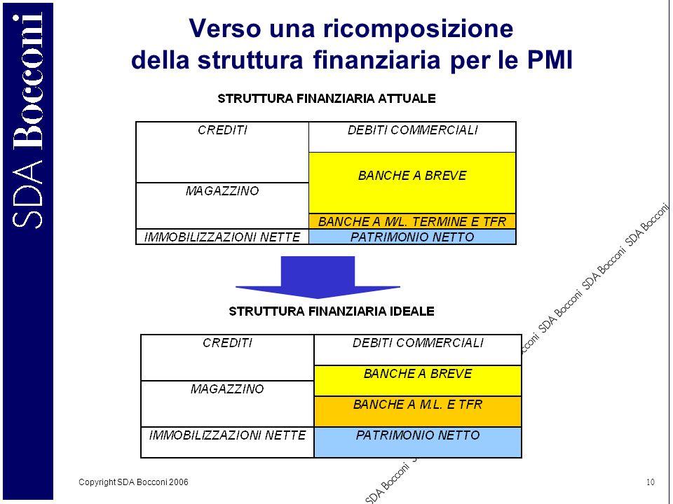 Copyright SDA Bocconi 2006 10 Verso una ricomposizione della struttura finanziaria per le PMI