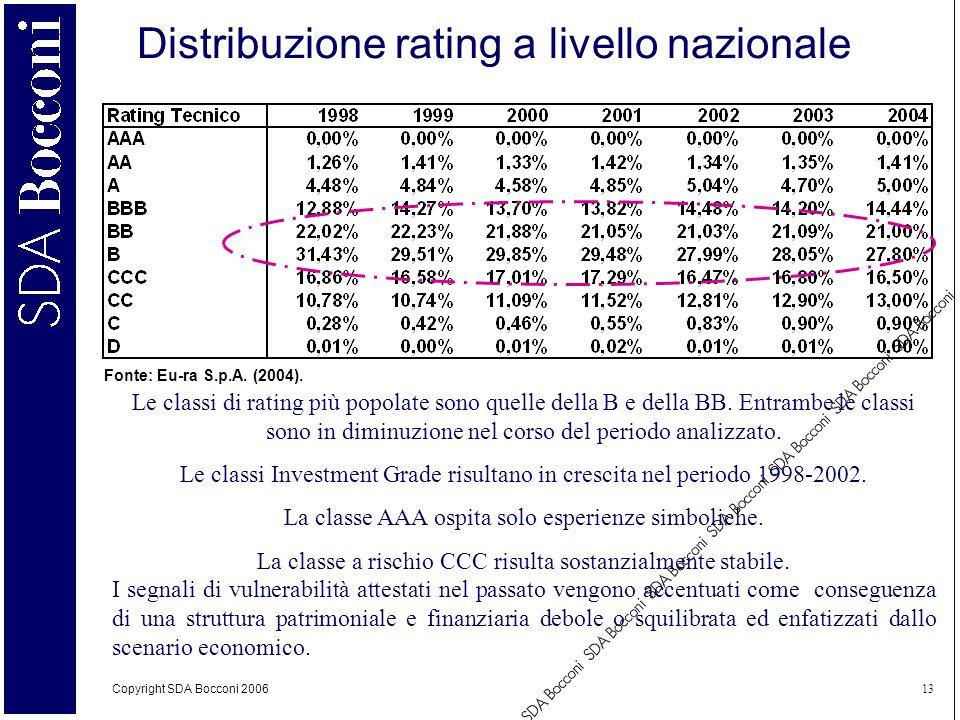 Copyright SDA Bocconi 2006 13 Distribuzione rating a livello nazionale Fonte: Eu-ra S.p.A. (2004). Le classi di rating più popolate sono quelle della