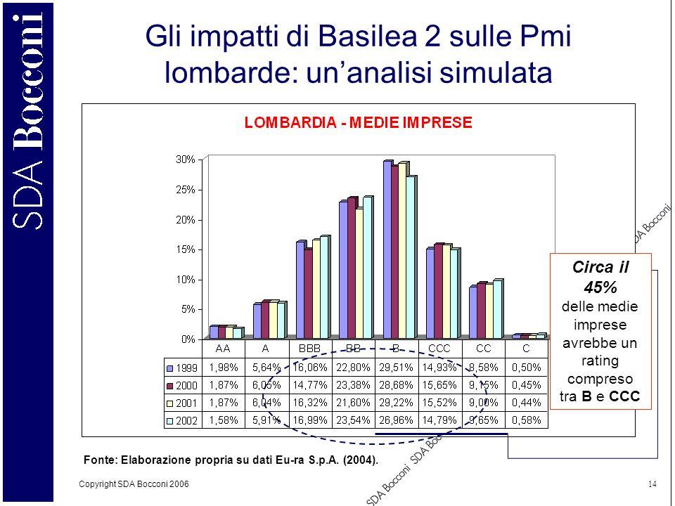 Copyright SDA Bocconi 2006 14 Gli impatti di Basilea 2 sulle Pmi lombarde: unanalisi simulata Fonte: Elaborazione propria su dati Eu-ra S.p.A. (2004).