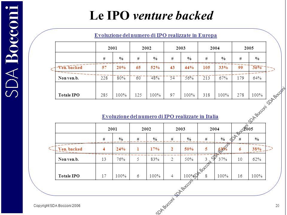 Copyright SDA Bocconi 2006 20 Le IPO venture backed Evoluzione del numero di IPO realizzate in Europa 20012002200320042005 #%#%#%#%#% Ven. backed5720%