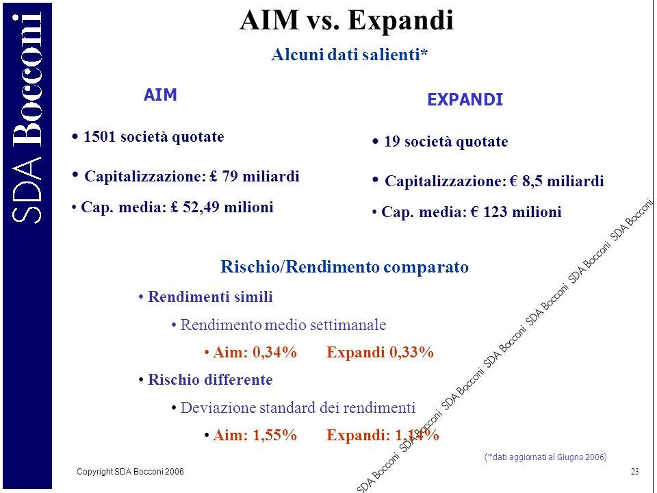 Copyright SDA Bocconi 2006 23 Alcuni dati salienti* AIM vs. Expandi AIM EXPANDI 1501 società quotate Capitalizzazione: £ 79 miliardi Cap. media: £ 52,