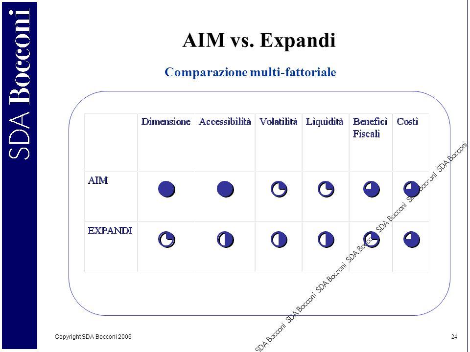 Copyright SDA Bocconi 2006 24 AIM vs. Expandi Comparazione multi-fattoriale