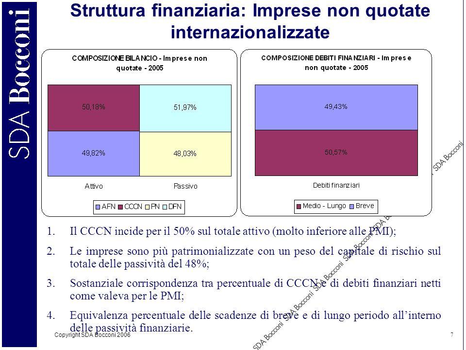Copyright SDA Bocconi 2006 7 Struttura finanziaria: Imprese non quotate internazionalizzate 1.Il CCCN incide per il 50% sul totale attivo (molto infer