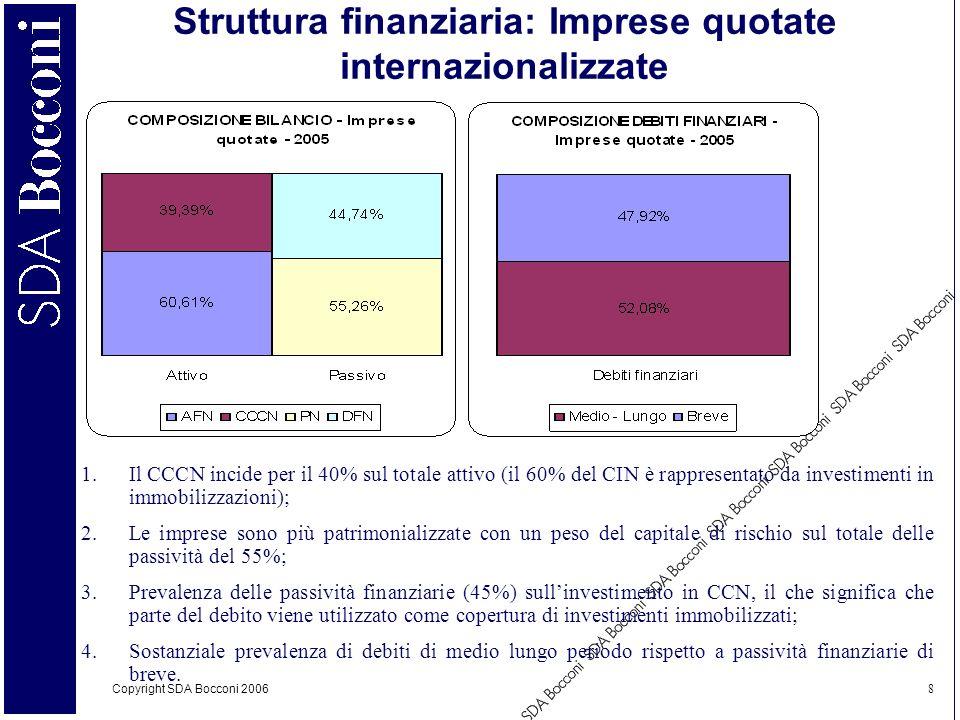 Copyright SDA Bocconi 2006 8 Struttura finanziaria: Imprese quotate internazionalizzate 1.Il CCCN incide per il 40% sul totale attivo (il 60% del CIN