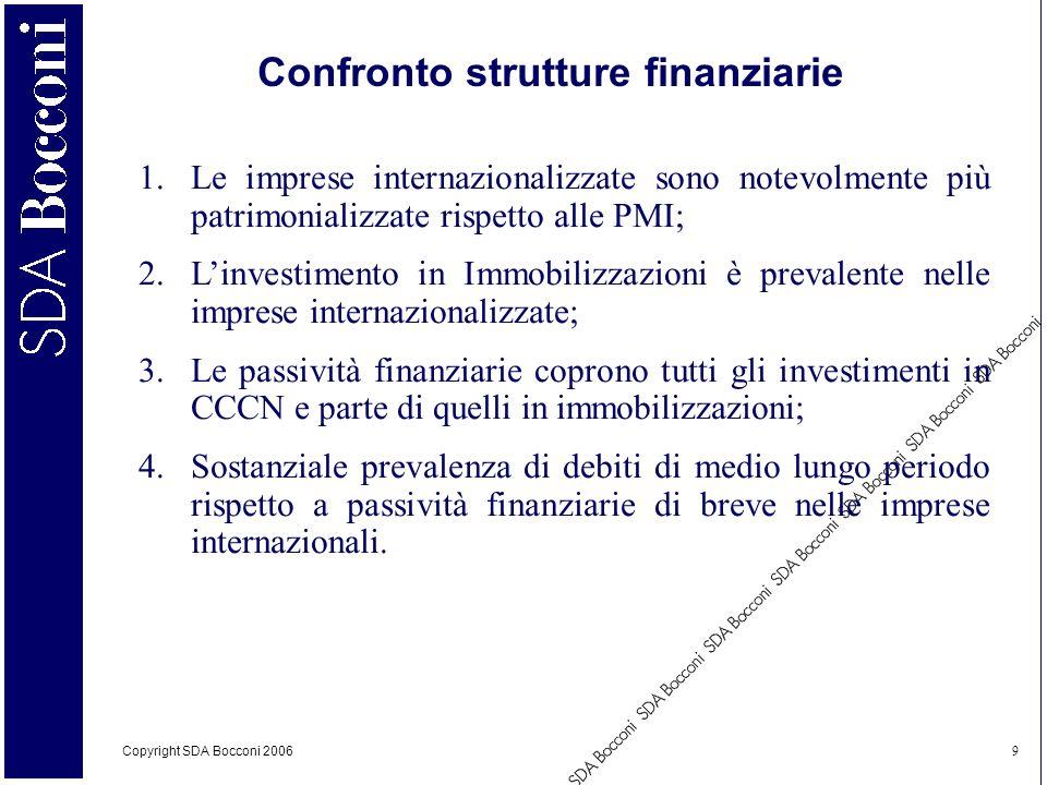 Copyright SDA Bocconi 2006 9 Confronto strutture finanziarie 1.Le imprese internazionalizzate sono notevolmente più patrimonializzate rispetto alle PM