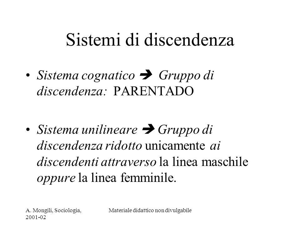 A. Mongili, Sociologia, 2001-02 Materiale didattico non divulgabile Sistemi di discendenza Sistema cognatico Gruppo di discendenza: PARENTADO Sistema