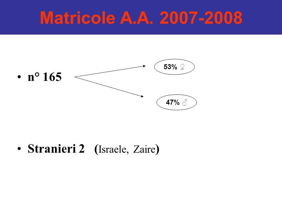 Matricole A.A. 2007-2008 n° 165 Stranieri 2 ( Israele, Zaire ) 53% 47%
