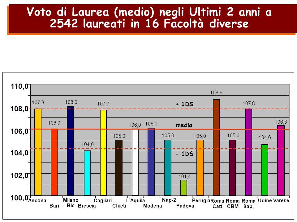 Voto di Laurea (medio) negli Ultimi 2 anni a 2542 laureati in 16 Facoltà diverse 102,0 104,0 106,0 108,0 110,0 100,0 Ancona Bari Milano Bic Brescia Ca