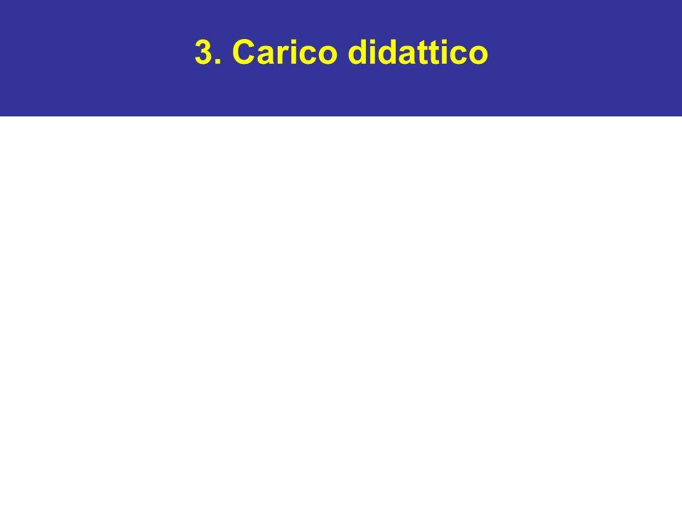 3. Carico didattico