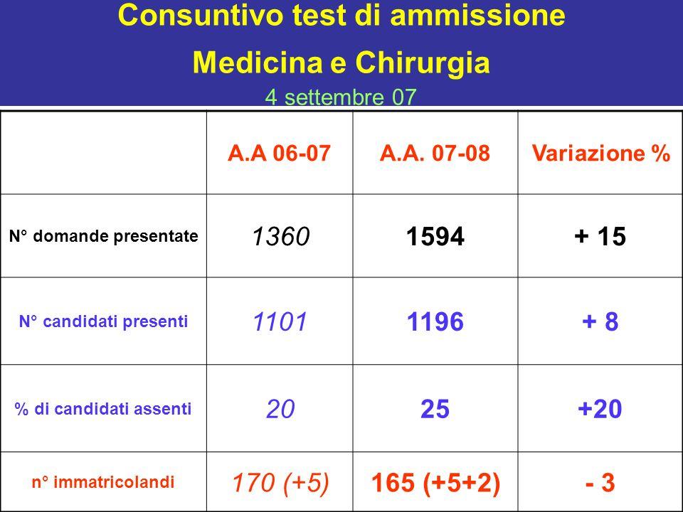 Consuntivo test di ammissione Medicina e Chirurgia 4 settembre 07 A.A 06-07A.A. 07-08Variazione % N° domande presentate 13601594+ 15 N° candidati pres