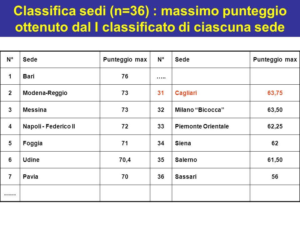 Classifica sedi (n=36) : massimo punteggio ottenuto dal I classificato di ciascuna sede N°SedePunteggio maxN°SedePunteggio max 1Bari76….. 2Modena-Regg