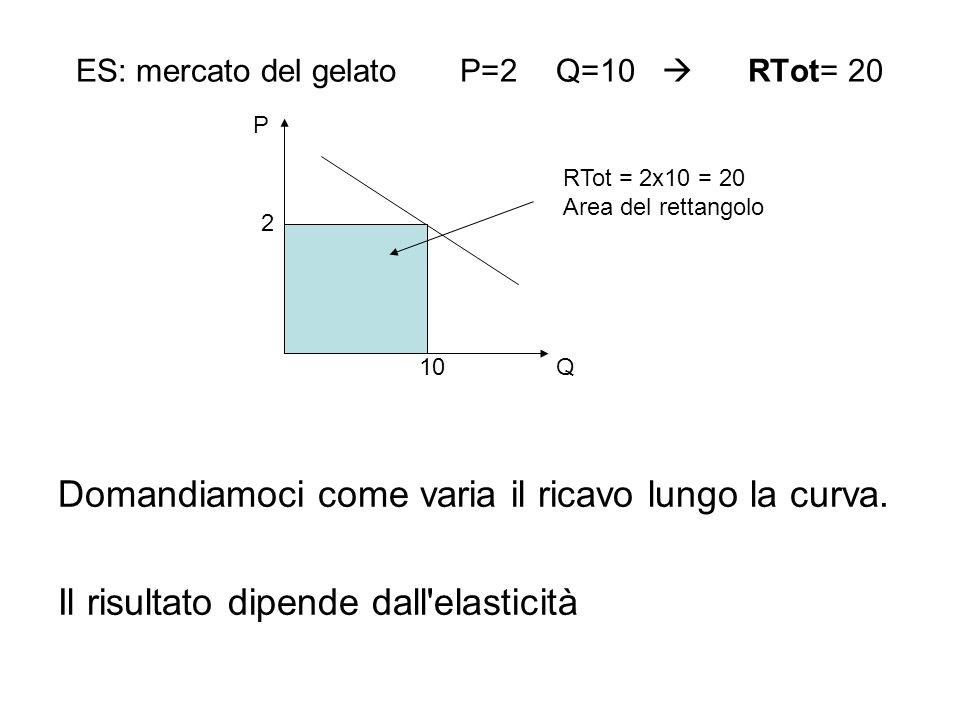 ES: mercato del gelato P=2Q=10 RTot= 20 Domandiamoci come varia il ricavo lungo la curva. Il risultato dipende dall'elasticità 2 10 P Q RTot = 2x10 =